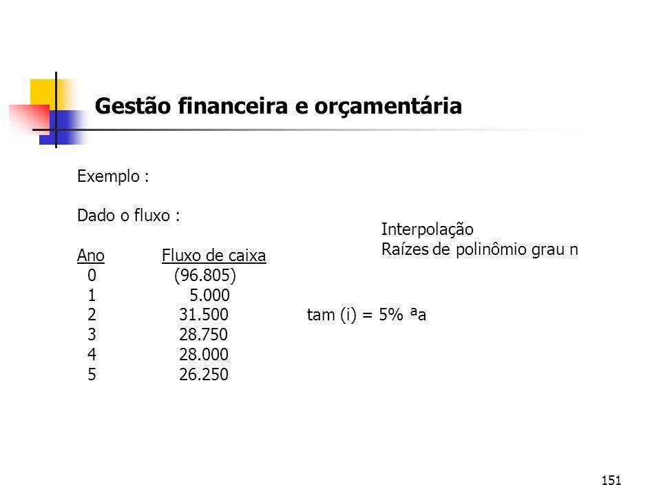 151 Gestão financeira e orçamentária Exemplo : Dado o fluxo : Ano Fluxo de caixa 0 (96.805) 1 5.000 2 31.500 tam (i) = 5% ªa 3 28.750 4 28.000 5 26.25