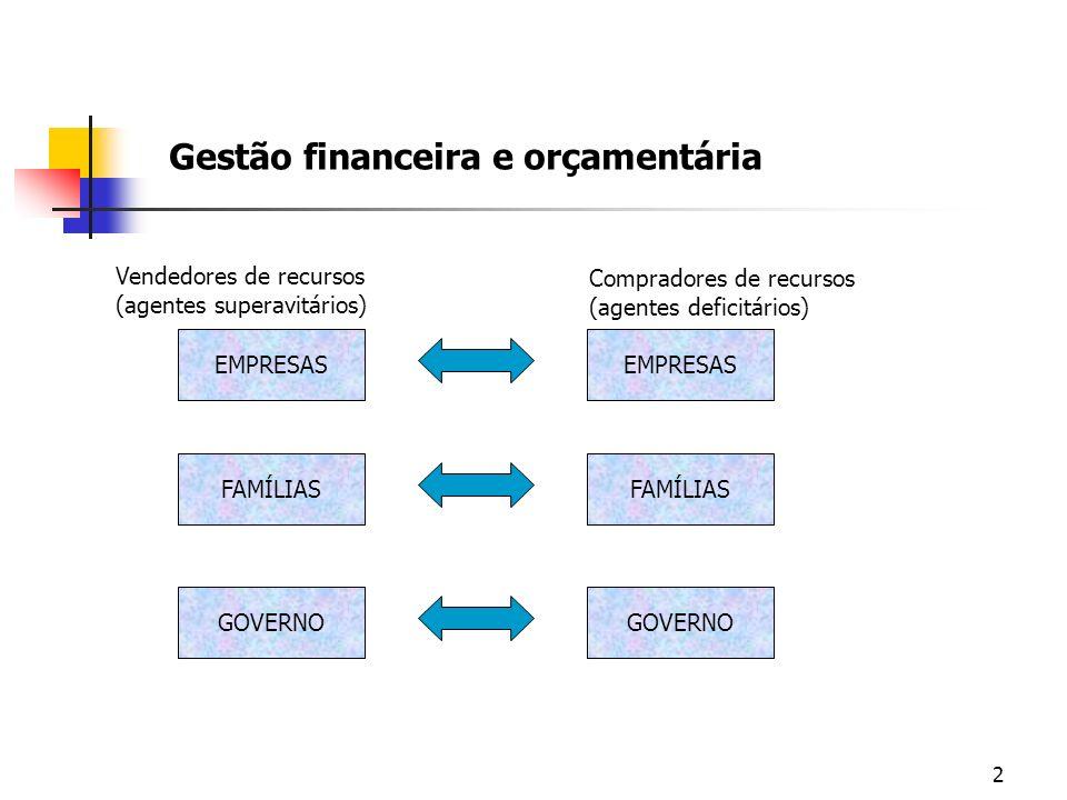 2 Gestão financeira e orçamentária EMPRESAS FAMÍLIAS GOVERNO Vendedores de recursos (agentes superavitários) Compradores de recursos (agentes deficitá