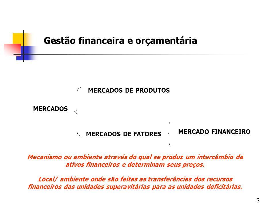 3 Gestão financeira e orçamentária MERCADOS MERCADOS DE FATORES MERCADOS DE PRODUTOS MERCADO FINANCEIRO Mecanismo ou ambiente através do qual se produ