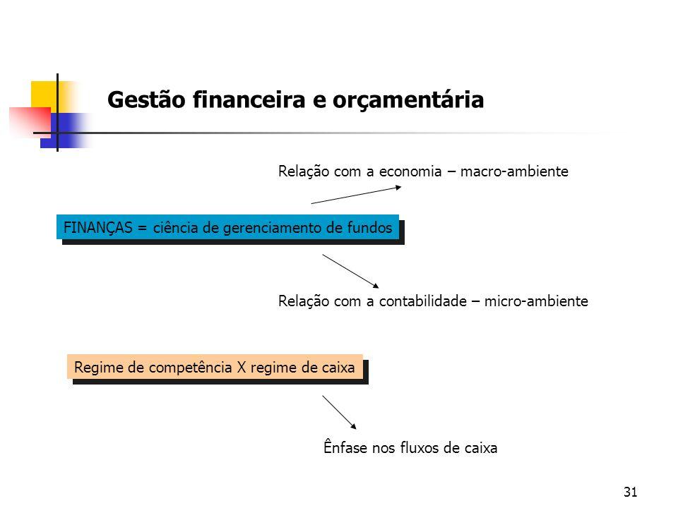31 Gestão financeira e orçamentária FINANÇAS = ciência de gerenciamento de fundos Relação com a economia – macro-ambiente Relação com a contabilidade