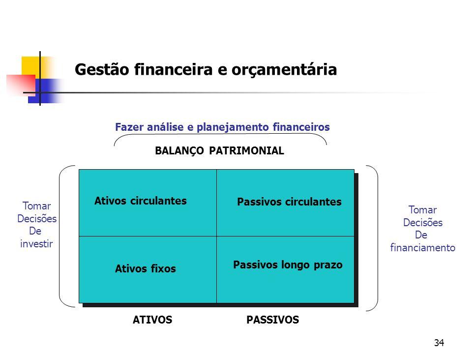 34 Gestão financeira e orçamentária BALANÇO PATRIMONIAL ATIVOSPASSIVOS Ativos circulantes Passivos circulantes Ativos fixos Passivos longo prazo Fazer