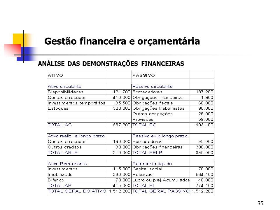 35 Gestão financeira e orçamentária ANÁLISE DAS DEMONSTRAÇÕES FINANCEIRAS