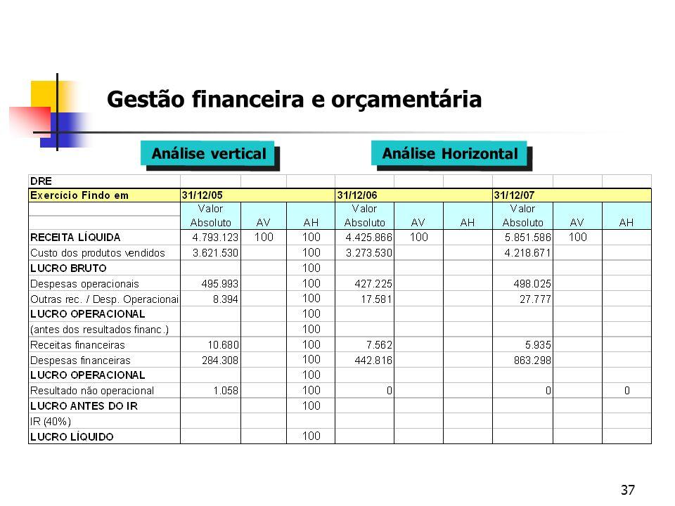 37 Gestão financeira e orçamentária Análise vertical Análise Horizontal
