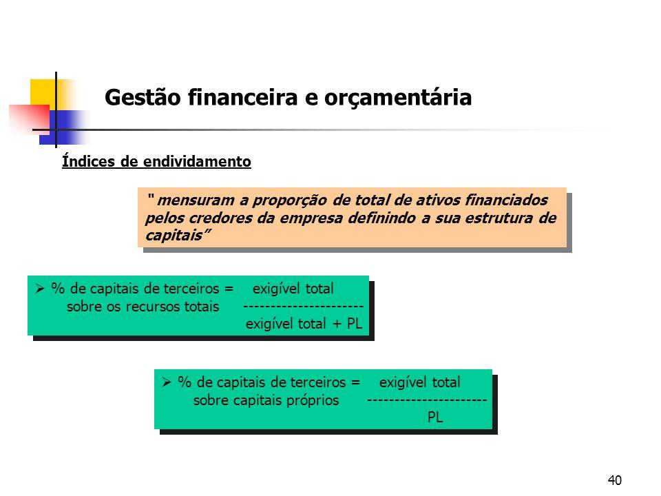40 Gestão financeira e orçamentária Índices de endividamento mensuram a proporção de total de ativos financiados pelos credores da empresa definindo a