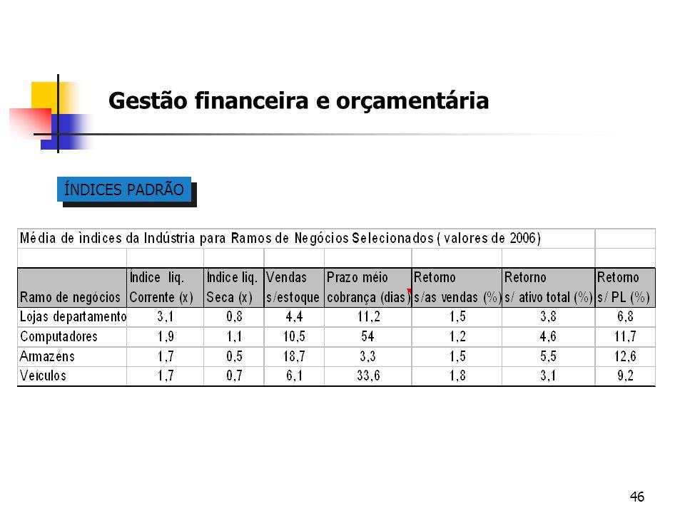 46 Gestão financeira e orçamentária ÍNDICES PADRÃO