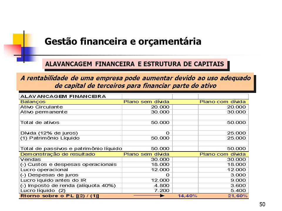 50 Gestão financeira e orçamentária ALAVANCAGEM FINANCEIRA E ESTRUTURA DE CAPITAIS A rentabilidade de uma empresa pode aumentar devido ao uso adequado