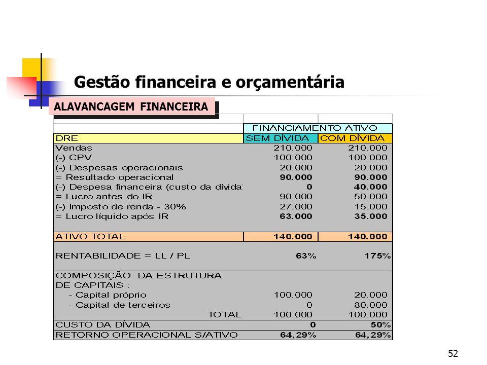 52 Gestão financeira e orçamentária ALAVANCAGEM FINANCEIRA