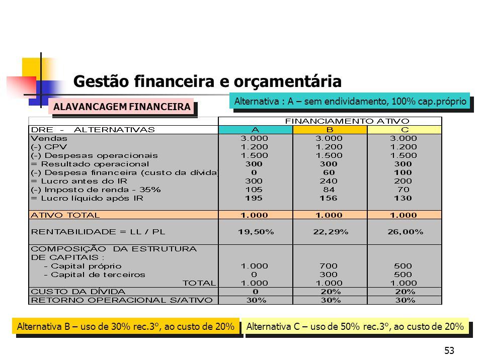53 Gestão financeira e orçamentária ALAVANCAGEM FINANCEIRA Alternativa : A – sem endividamento, 100% cap.próprio Alternativa B – uso de 30% rec.3°, ao