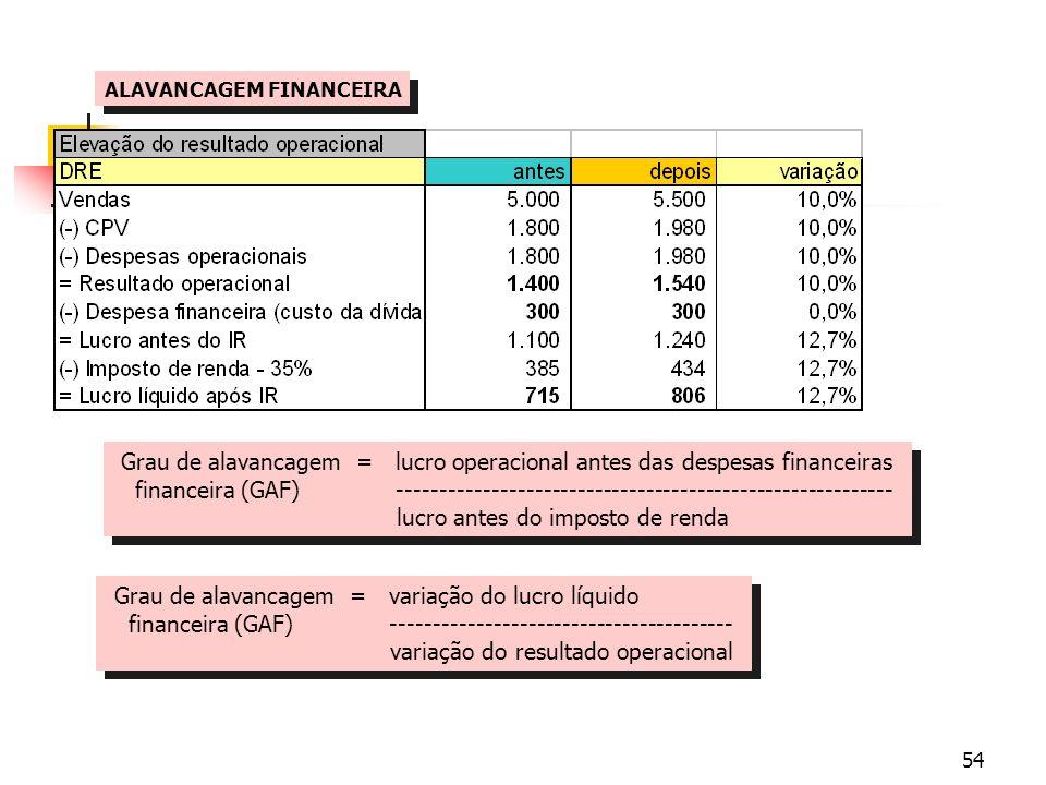 54 ALAVANCAGEM FINANCEIRA Grau de alavancagem = variação do lucro líquido financeira (GAF) ---------------------------------------- variação do result