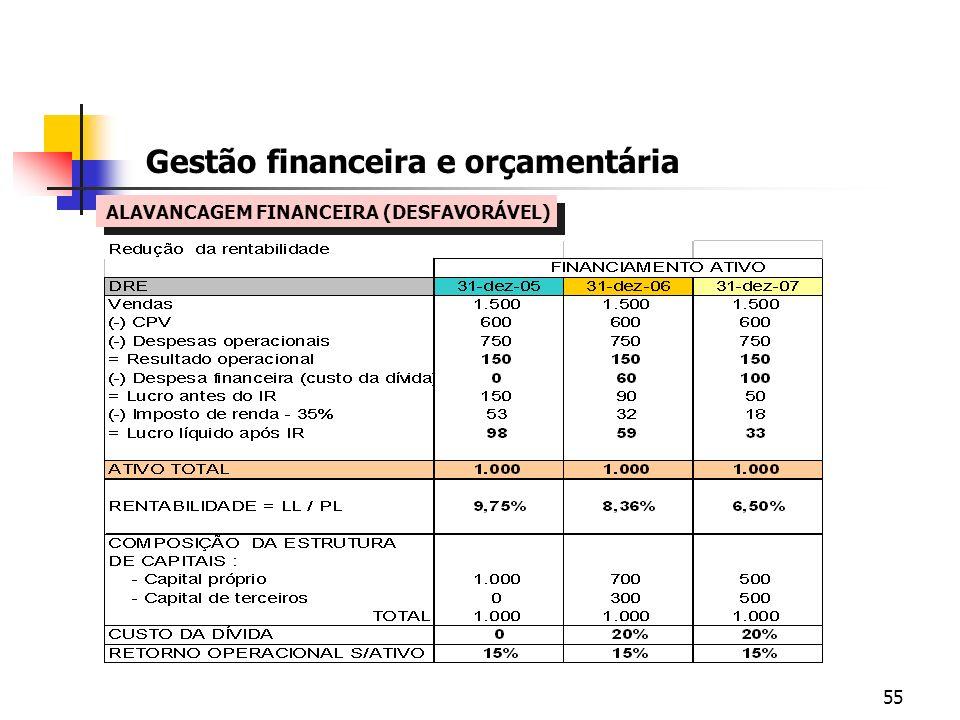 55 Gestão financeira e orçamentária ALAVANCAGEM FINANCEIRA (DESFAVORÁVEL)