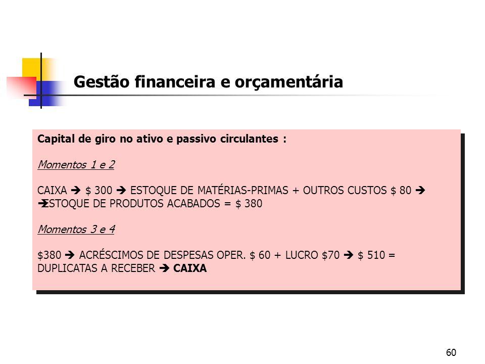 60 Gestão financeira e orçamentária Capital de giro no ativo e passivo circulantes : Momentos 1 e 2 CAIXA $ 300 ESTOQUE DE MATÉRIAS-PRIMAS + OUTROS CU