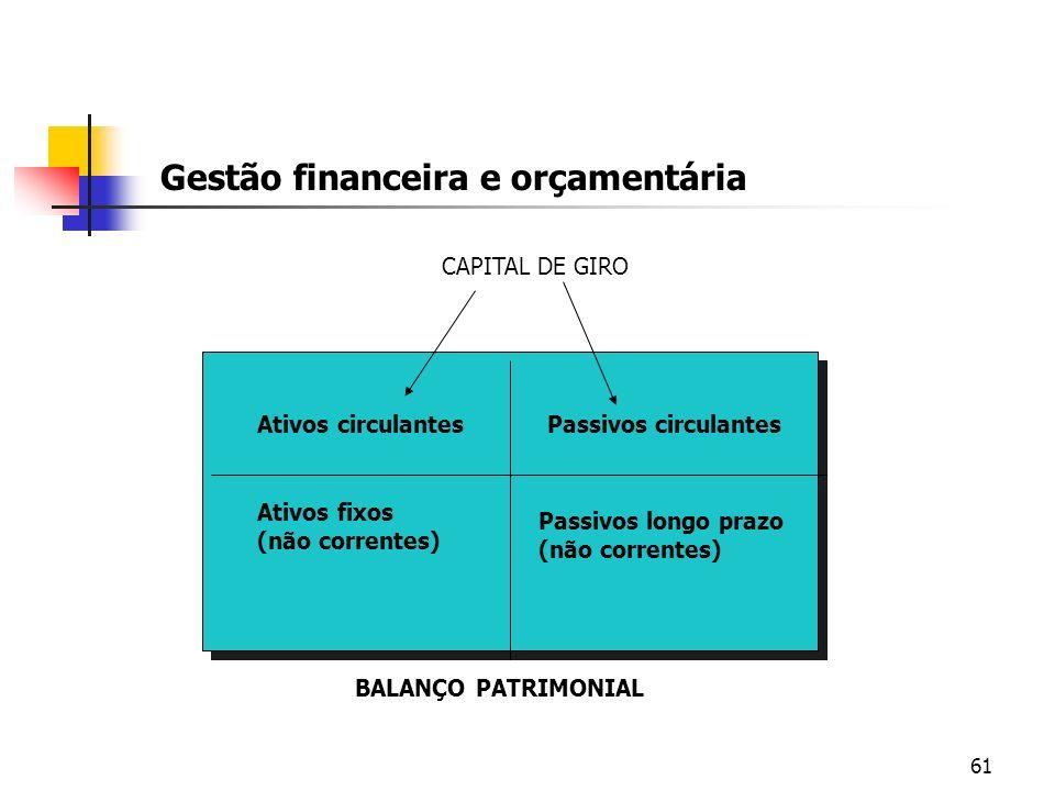 61 Gestão financeira e orçamentária BALANÇO PATRIMONIAL Ativos circulantesPassivos circulantes Ativos fixos (não correntes) Passivos longo prazo (não