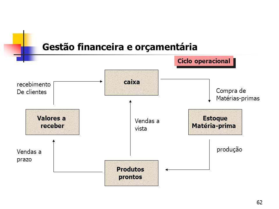 62 Gestão financeira e orçamentária caixa Estoque Matéria-prima Produtos prontos Valores a receber Compra de Matérias-primas produção Vendas a prazo V