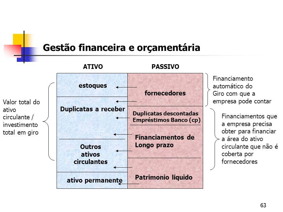 63 Gestão financeira e orçamentária estoques Duplicatas a receber Outros ativos circulantes fornecedores Financiamento automático do Giro com que a em