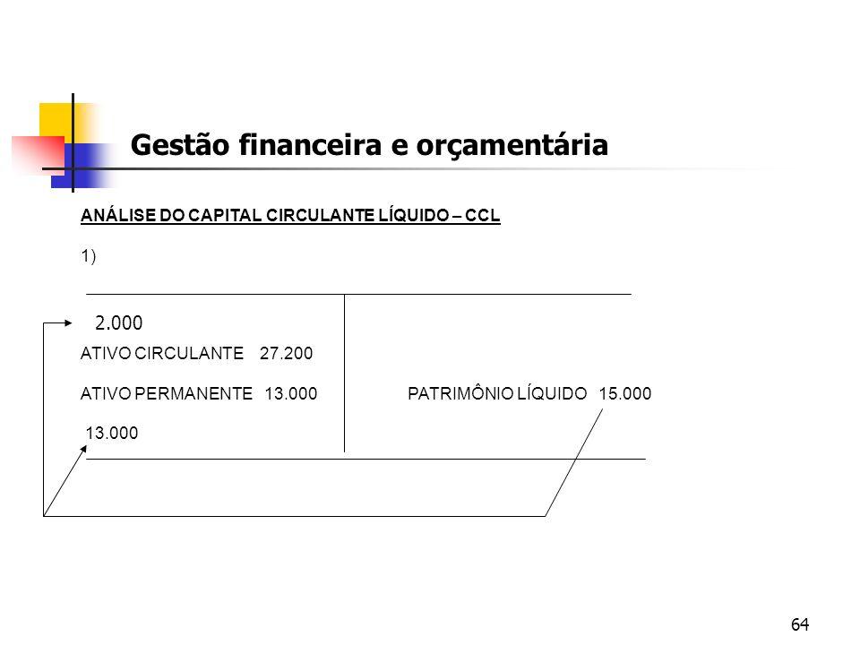 64 Gestão financeira e orçamentária ANÁLISE DO CAPITAL CIRCULANTE LÍQUIDO – CCL 1) ATIVO CIRCULANTE 27.200 ATIVO PERMANENTE 13.000 PATRIMÔNIO LÍQUIDO