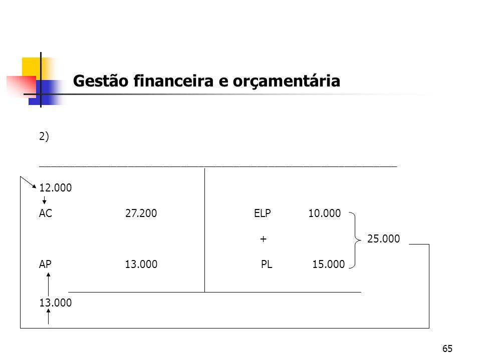65 Gestão financeira e orçamentária 2) _____________________________________________________________ 12.000 AC 27.200 ELP 10.000 + 25.000 AP 13.000 PL