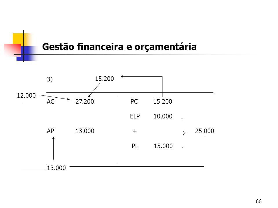 66 Gestão financeira e orçamentária 3) AC 27.200 PC 15.200 ELP 10.000 AP 13.000 + 25.000 PL 15.000 13.000 12.000 15.200