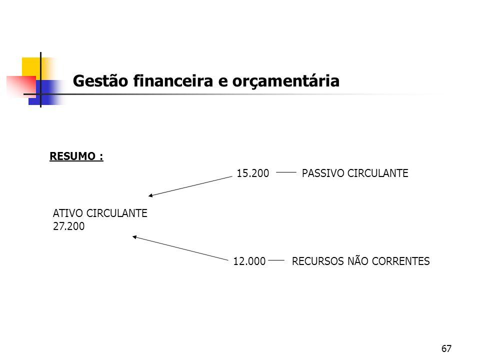 67 Gestão financeira e orçamentária RESUMO : ATIVO CIRCULANTE 27.200 15.200 PASSIVO CIRCULANTE 12.000 RECURSOS NÃO CORRENTES
