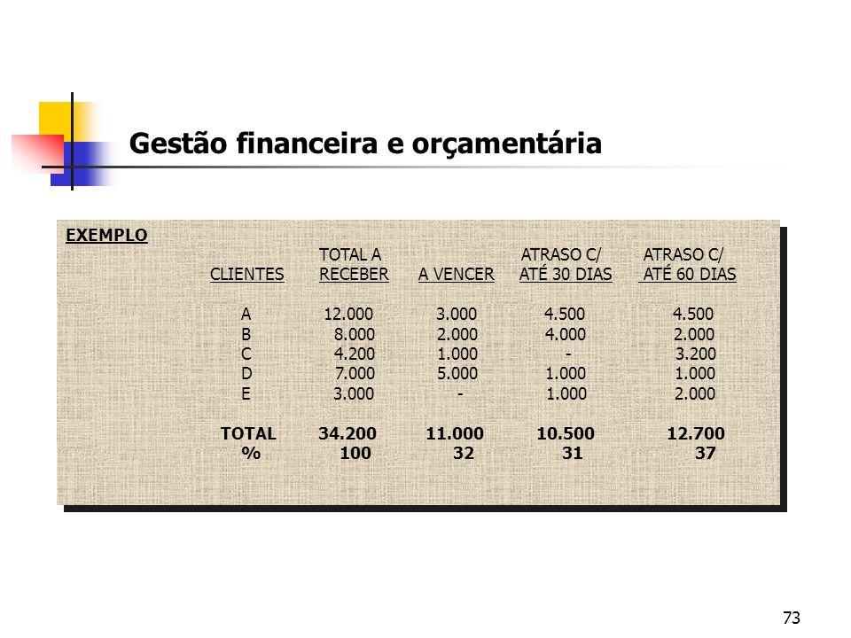 73 Gestão financeira e orçamentária EXEMPLO TOTAL A ATRASO C/ ATRASO C/ CLIENTES RECEBER A VENCER ATÉ 30 DIAS ATÉ 60 DIAS A 12.000 3.000 4.500 4.500 B