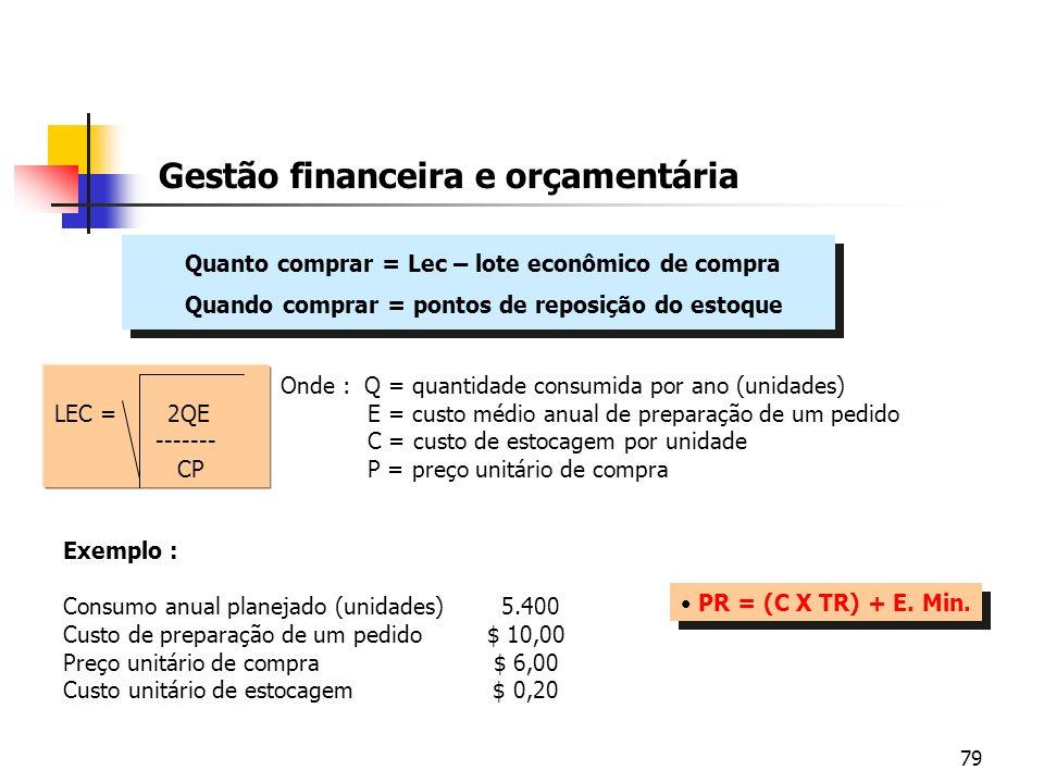 79 Gestão financeira e orçamentária Quanto comprar = Lec – lote econômico de compra Quando comprar = pontos de reposição do estoque Quanto comprar = L