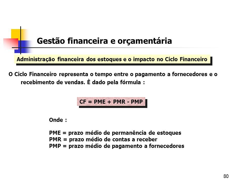 80 Gestão financeira e orçamentária Administração financeira dos estoques e o impacto no Ciclo Financeiro O Ciclo Financeiro representa o tempo entre