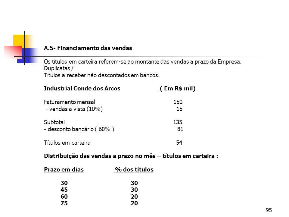 95 A.5- Financiamento das vendas Os títulos em carteira referem-se ao montante das vendas a prazo da Empresa. Duplicatas / Títulos a receber não desco