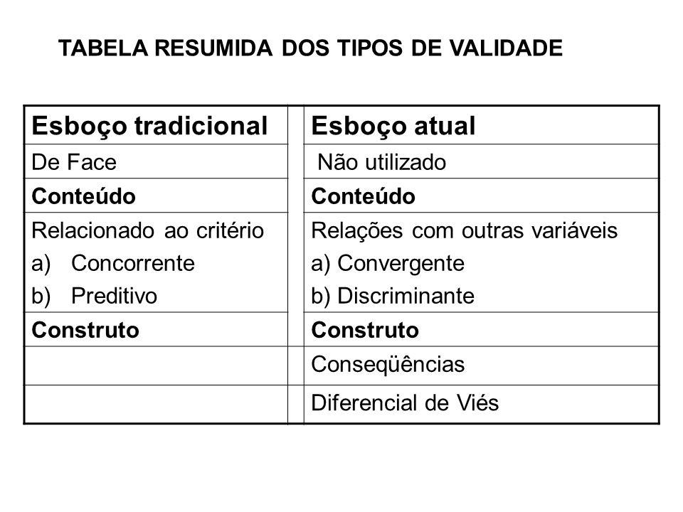 TABELA RESUMIDA DOS TIPOS DE VALIDADE Esboço tradicionalEsboço atual De Face Não utilizado Conteúdo Relacionado ao critério a)Concorrente b)Preditivo