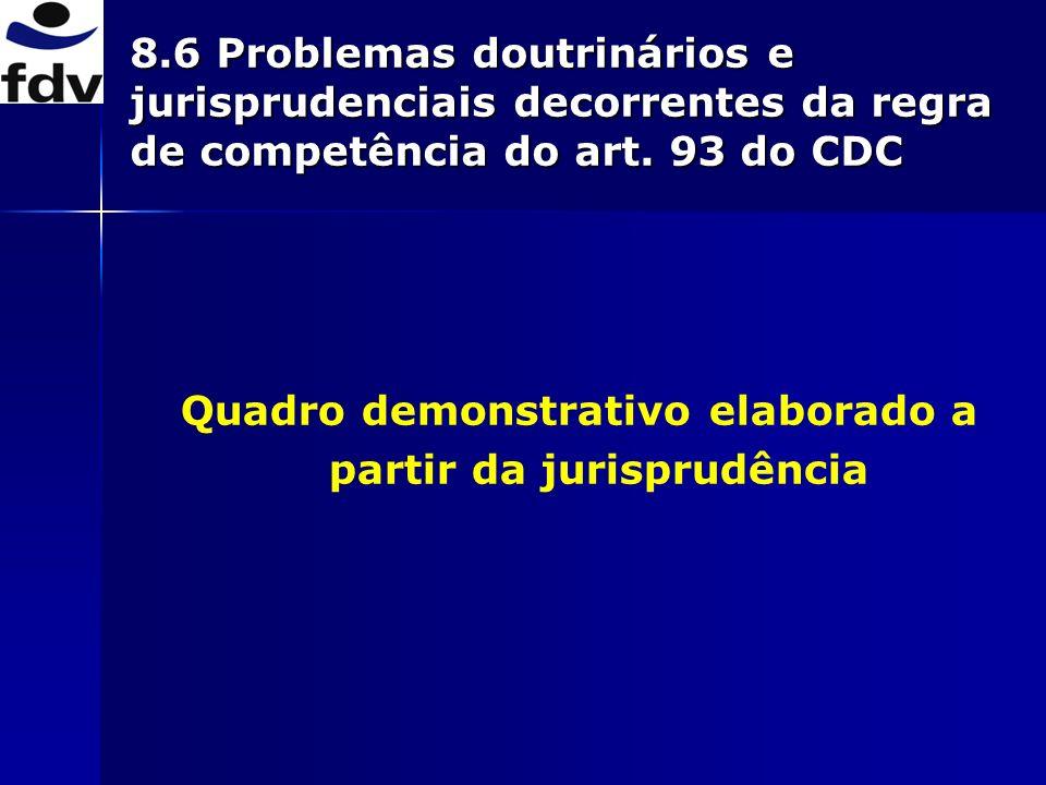 8.6 Problemas doutrinários e jurisprudenciais decorrentes da regra de competência do art. 93 do CDC Quadro demonstrativo elaborado a partir da jurispr