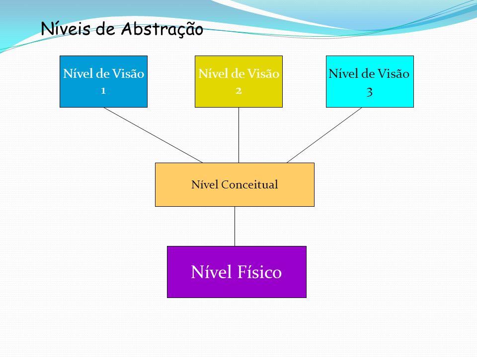 Níveis de Abstração Nível de Visão 1 Nível de Visão 2 Nível de Visão 3 Nível Conceitual Nível Físico