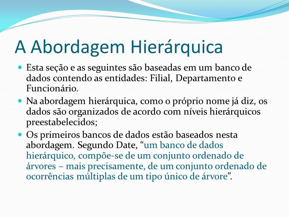 A Abordagem Hierárquica Esta seção e as seguintes são baseadas em um banco de dados contendo as entidades: Filial, Departamento e Funcionário. Na abor