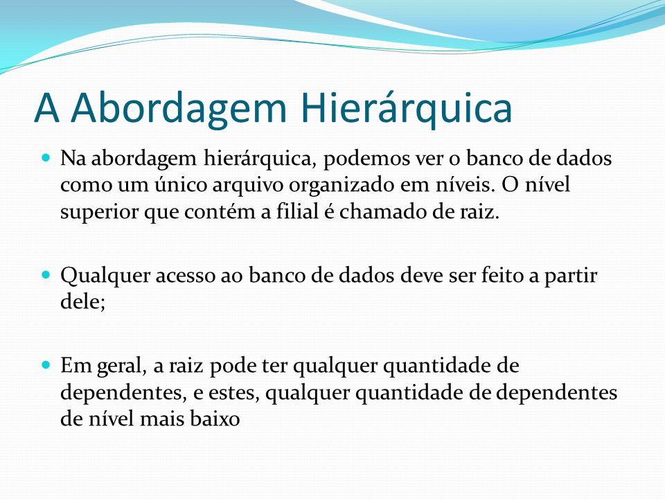 A Abordagem Hierárquica Na abordagem hierárquica, podemos ver o banco de dados como um único arquivo organizado em níveis. O nível superior que contém