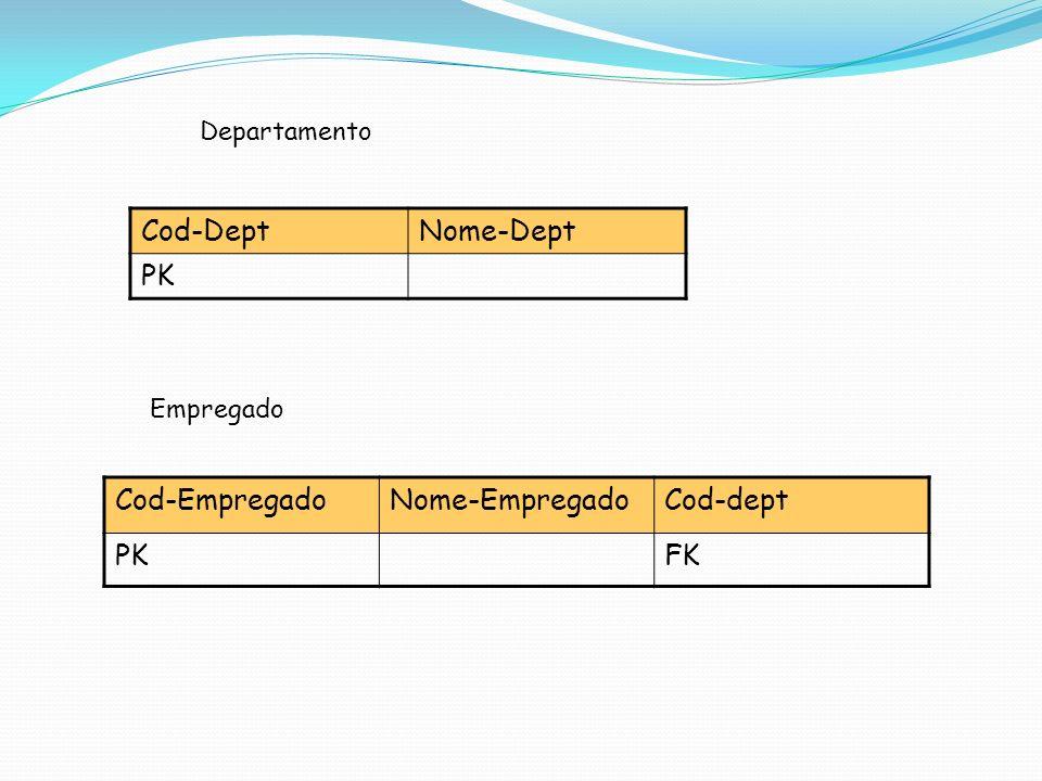 Cod-DeptNome-Dept PK Cod-EmpregadoNome-EmpregadoCod-dept PKFK Departamento Empregado