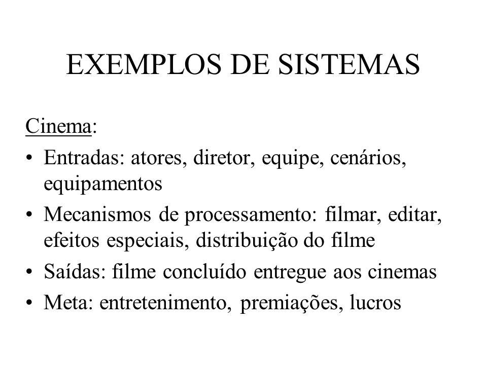 EXEMPLOS DE SISTEMAS Cinema: Entradas: atores, diretor, equipe, cenários, equipamentos Mecanismos de processamento: filmar, editar, efeitos especiais,