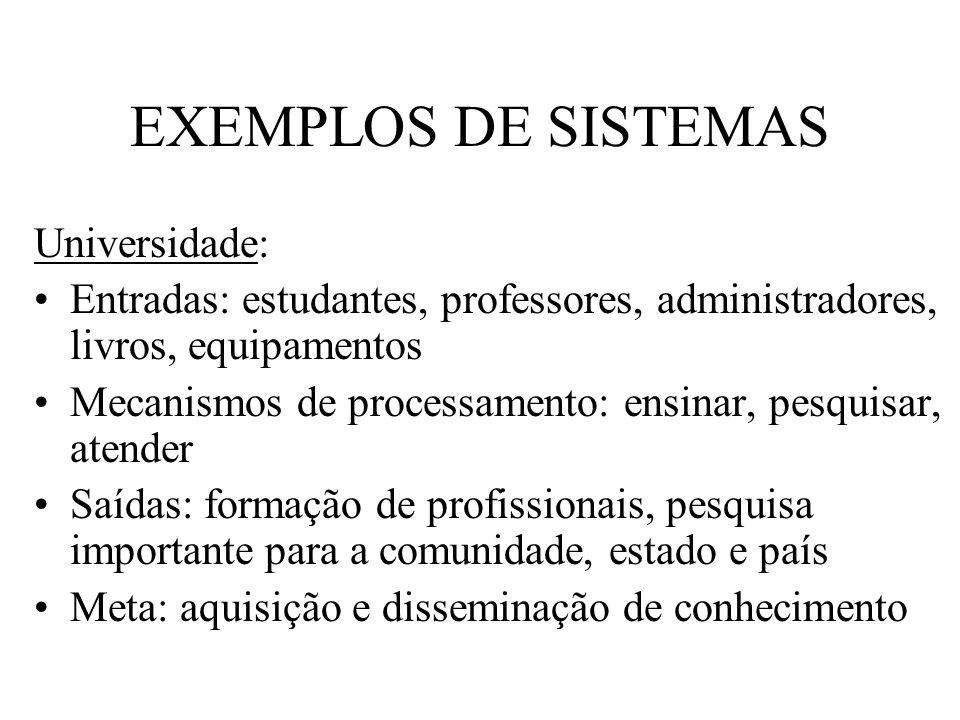 EXEMPLOS DE SISTEMAS Universidade: Entradas: estudantes, professores, administradores, livros, equipamentos Mecanismos de processamento: ensinar, pesq
