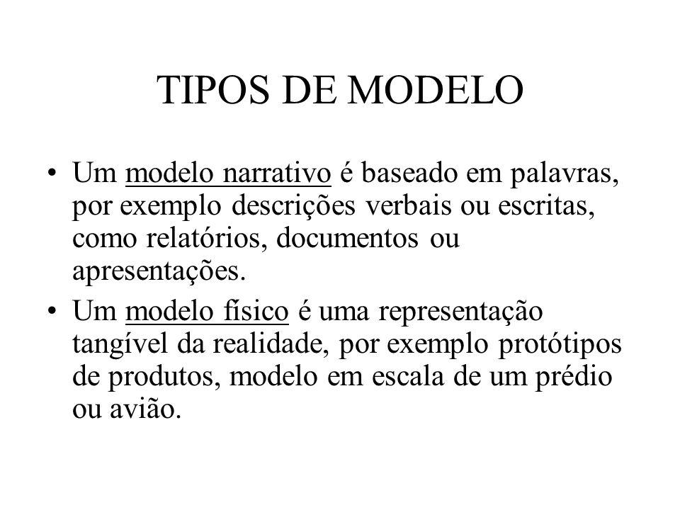 TIPOS DE MODELO Um modelo narrativo é baseado em palavras, por exemplo descrições verbais ou escritas, como relatórios, documentos ou apresentações. U