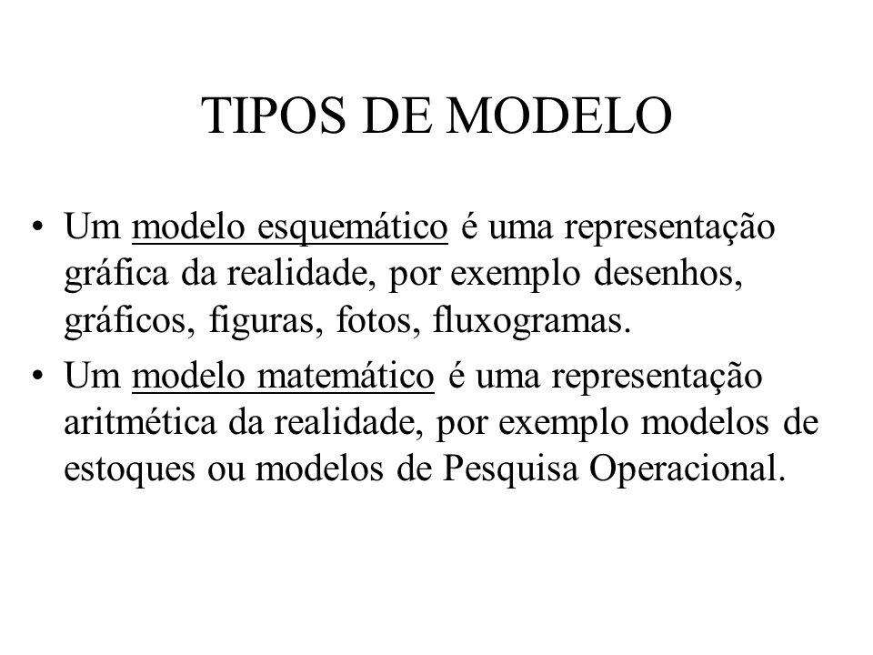 TIPOS DE MODELO Um modelo esquemático é uma representação gráfica da realidade, por exemplo desenhos, gráficos, figuras, fotos, fluxogramas. Um modelo