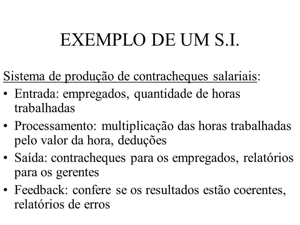 EXEMPLO DE UM S.I. Sistema de produção de contracheques salariais: Entrada: empregados, quantidade de horas trabalhadas Processamento: multiplicação d