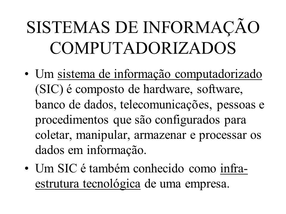 SISTEMAS DE INFORMAÇÃO COMPUTADORIZADOS Um sistema de informação computadorizado (SIC) é composto de hardware, software, banco de dados, telecomunicaç