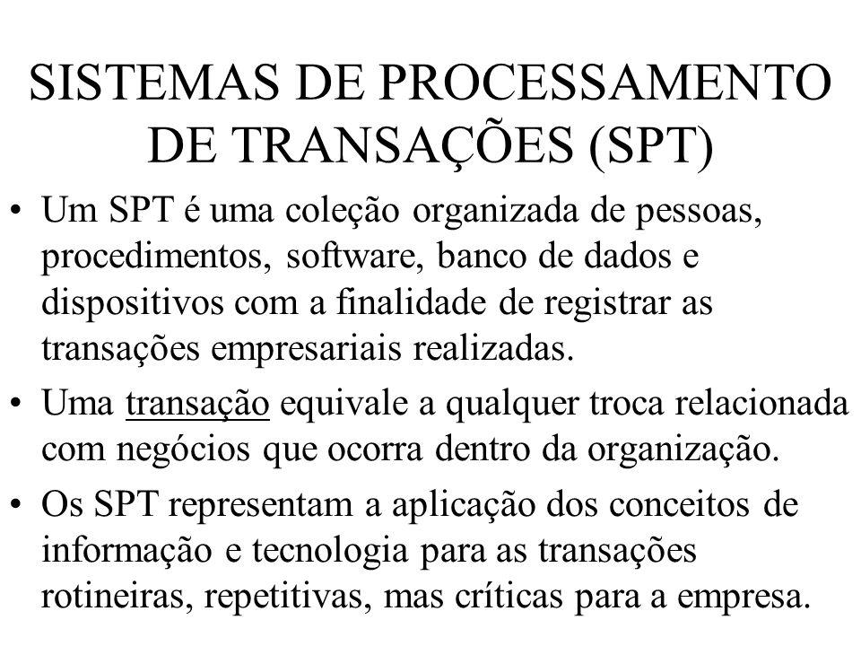 SISTEMAS DE PROCESSAMENTO DE TRANSAÇÕES (SPT) Um SPT é uma coleção organizada de pessoas, procedimentos, software, banco de dados e dispositivos com a
