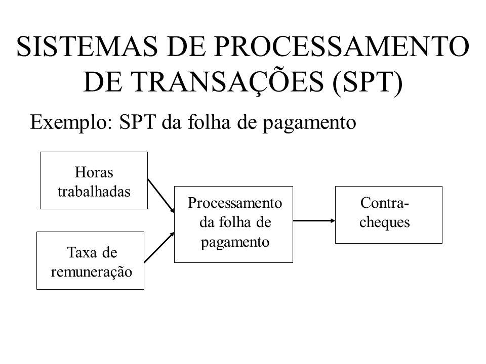 SISTEMAS DE PROCESSAMENTO DE TRANSAÇÕES (SPT) Horas trabalhadas Taxa de remuneração Processamento da folha de pagamento Contra- cheques Exemplo: SPT d