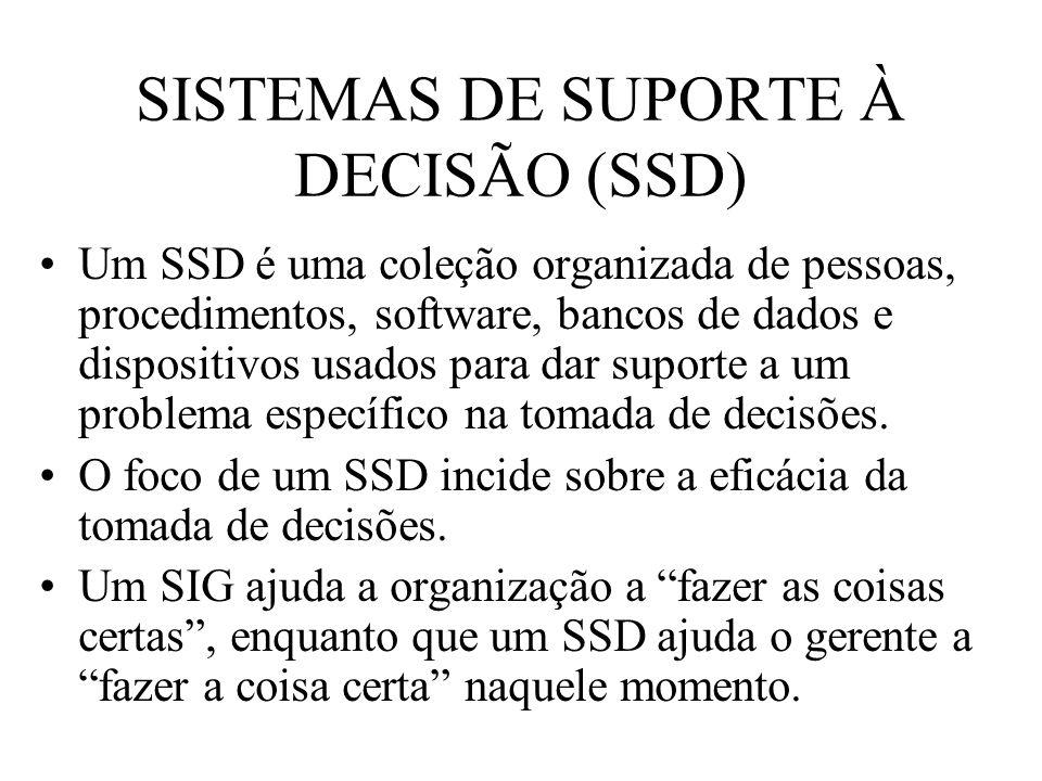 SISTEMAS DE SUPORTE À DECISÃO (SSD) Um SSD é uma coleção organizada de pessoas, procedimentos, software, bancos de dados e dispositivos usados para da