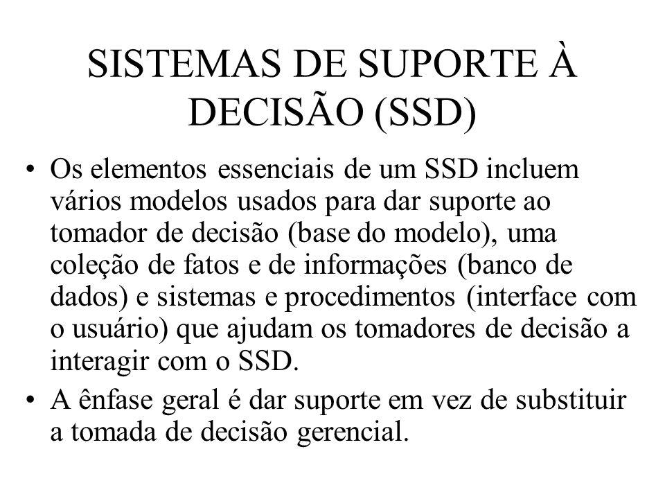 SISTEMAS DE SUPORTE À DECISÃO (SSD) Os elementos essenciais de um SSD incluem vários modelos usados para dar suporte ao tomador de decisão (base do mo