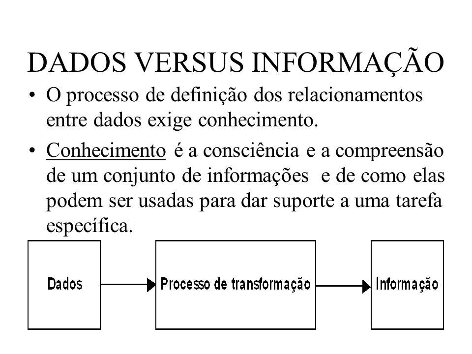 DADOS VERSUS INFORMAÇÃO O processo de definição dos relacionamentos entre dados exige conhecimento. Conhecimento é a consciência e a compreensão de um