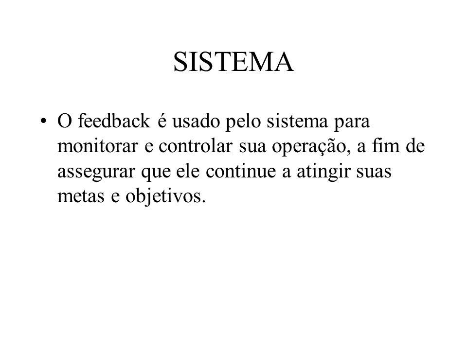 SISTEMA O feedback é usado pelo sistema para monitorar e controlar sua operação, a fim de assegurar que ele continue a atingir suas metas e objetivos.