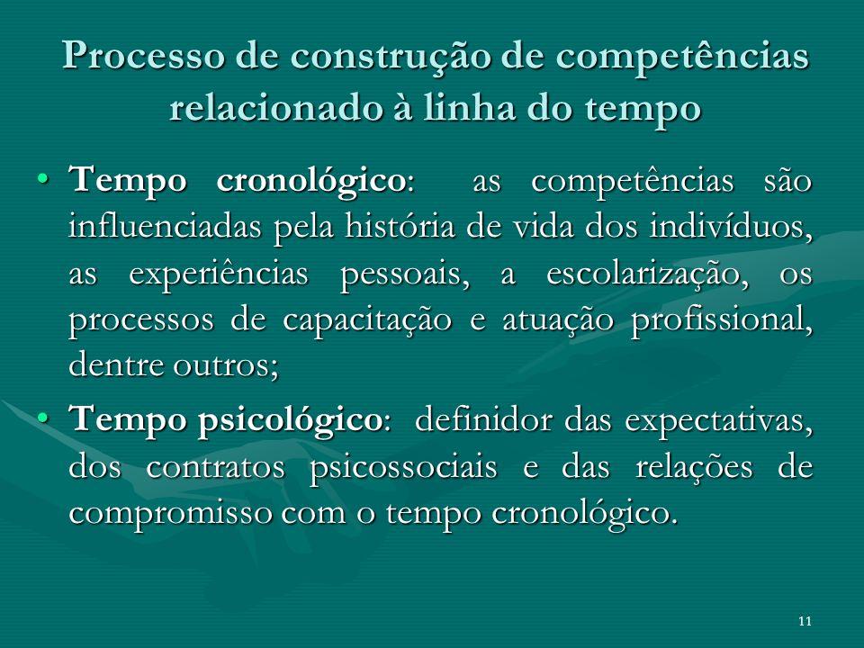 Processo de construção de competências relacionado à linha do tempo Tempo cronológico: as competências são influenciadas pela história de vida dos ind