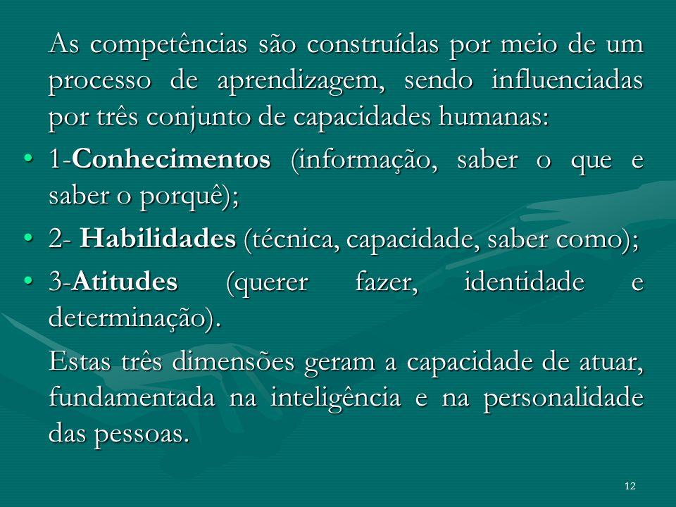 As competências são construídas por meio de um processo de aprendizagem, sendo influenciadas por três conjunto de capacidades humanas: 1-Conhecimentos