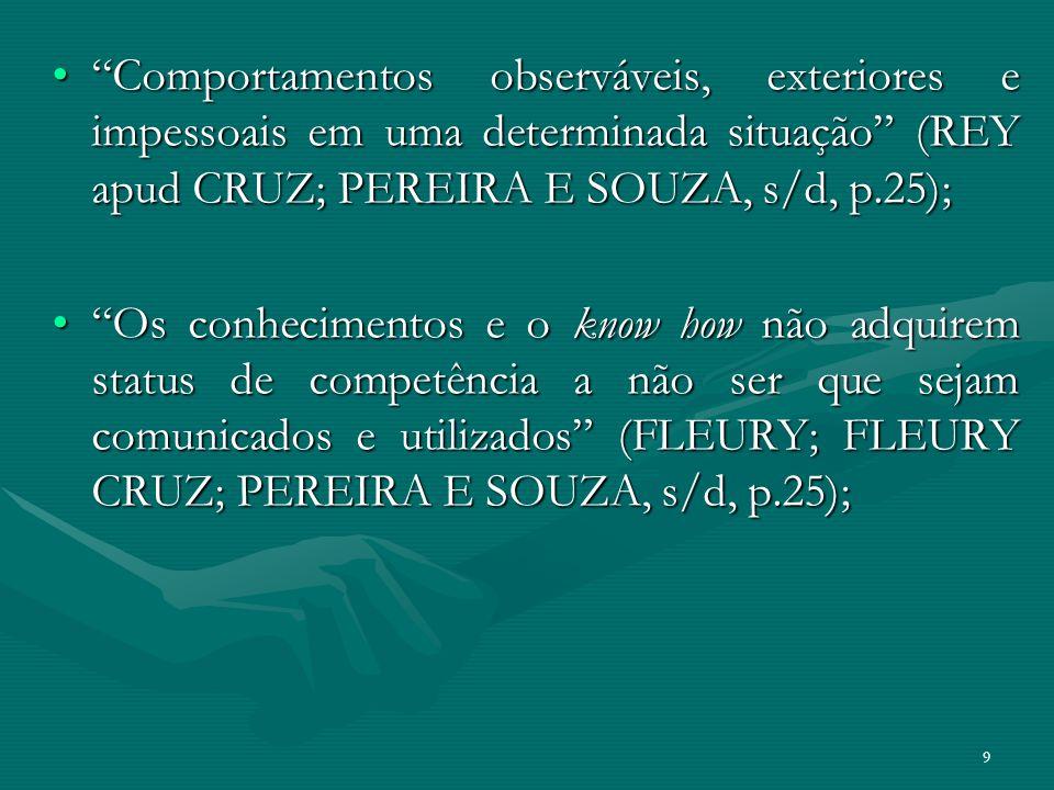 Comportamentos observáveis, exteriores e impessoais em uma determinada situação (REY apud CRUZ; PEREIRA E SOUZA, s/d, p.25);Comportamentos observáveis
