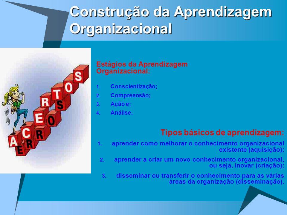 Construção da Aprendizagem Organizacional Estágios da Aprendizagem Organizacional: 1. Conscientização; 2. Compreensão; 3. Ação e; 4. Análise. Tipos bá