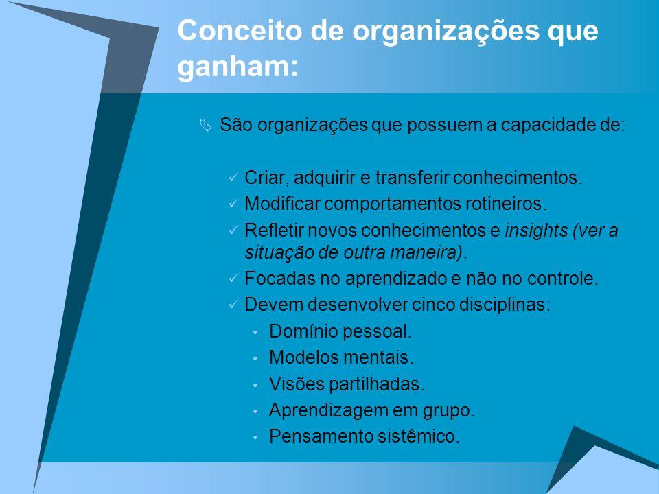 Conceito de organizações que ganham: São organizações que possuem a capacidade de: Criar, adquirir e transferir conhecimentos. Modificar comportamento