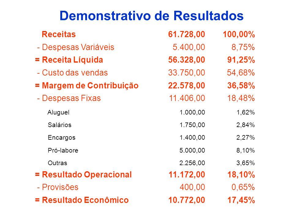 Demonstrativo de Resultados Receitas61.728,00100,00% - Despesas Variáveis5.400,008,75% = Receita Líquida56.328,0091,25% - Custo das vendas33.750,0054,